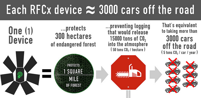 rfcx protection foret deforestation smartphone alerte 3